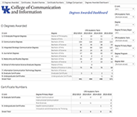 CI Institutional Degrees Awarded - Live Data for Fall Semester