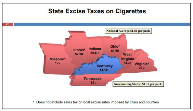 After 2018 tax hike, cigarette sales in Ky  dropped 10