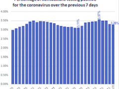 Graph showing the percentage of Kentuckians testing positive for the coronavirus over the previous seven days