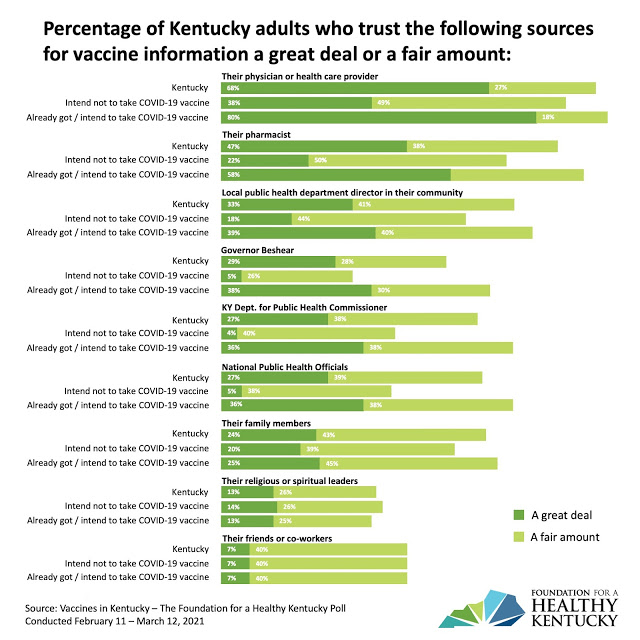 Chart with percentage of Kentucky adults who trust various sources for vaccine information a great deal or a fair amount.
