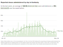 Chart showing reported coronavirus vaccine doses by day in Kentucky