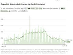 Chart showing reported coronavirus vaccine doses administered by day in Kentucky from Jan. 12 to June 6